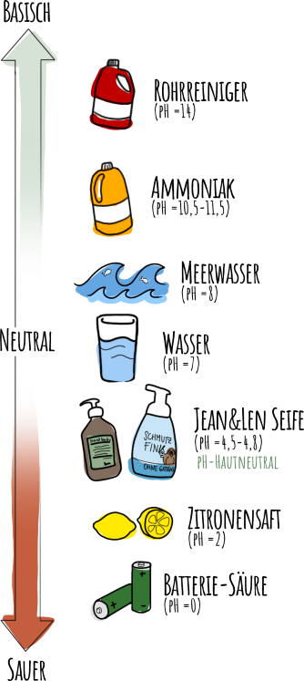 phWert-Skala-klein